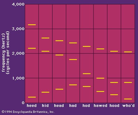 graph of formants when producing different sounds